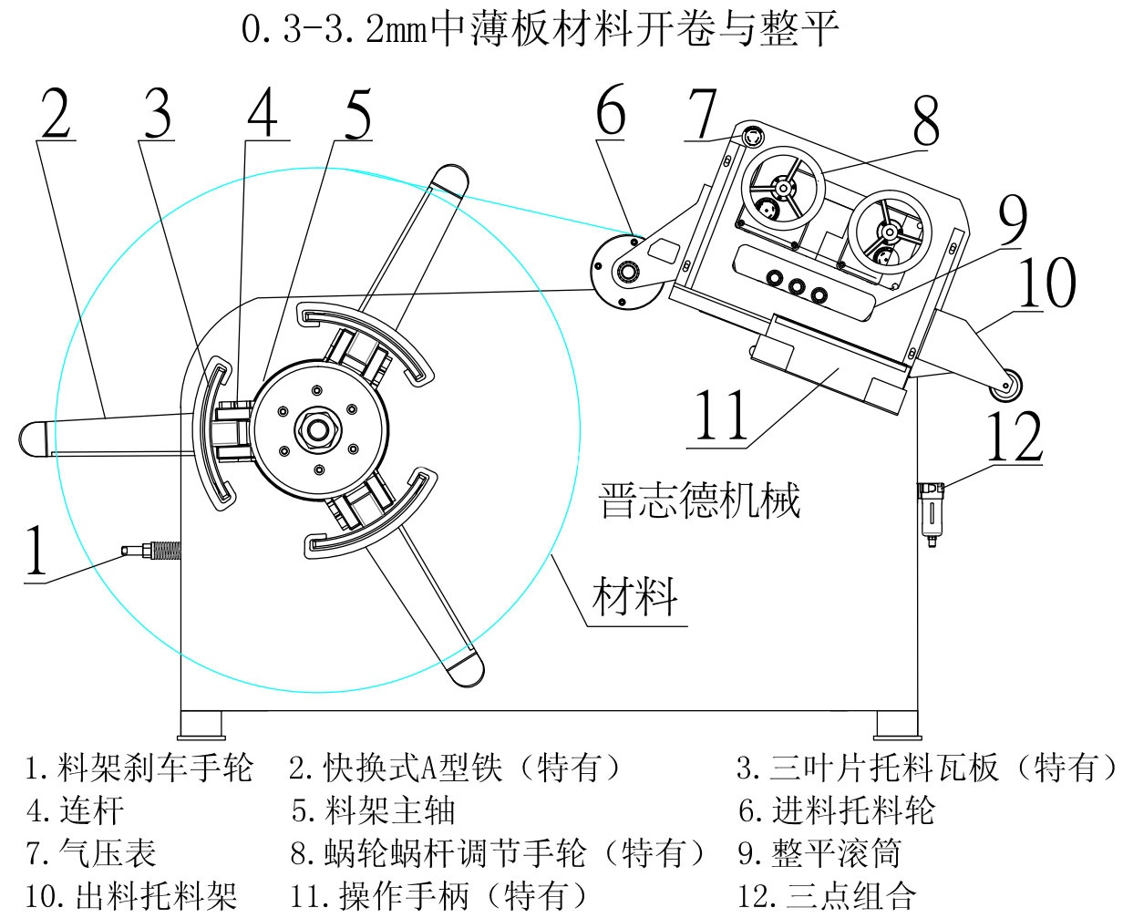 Decoiling-And-Straightening-Machine-structure