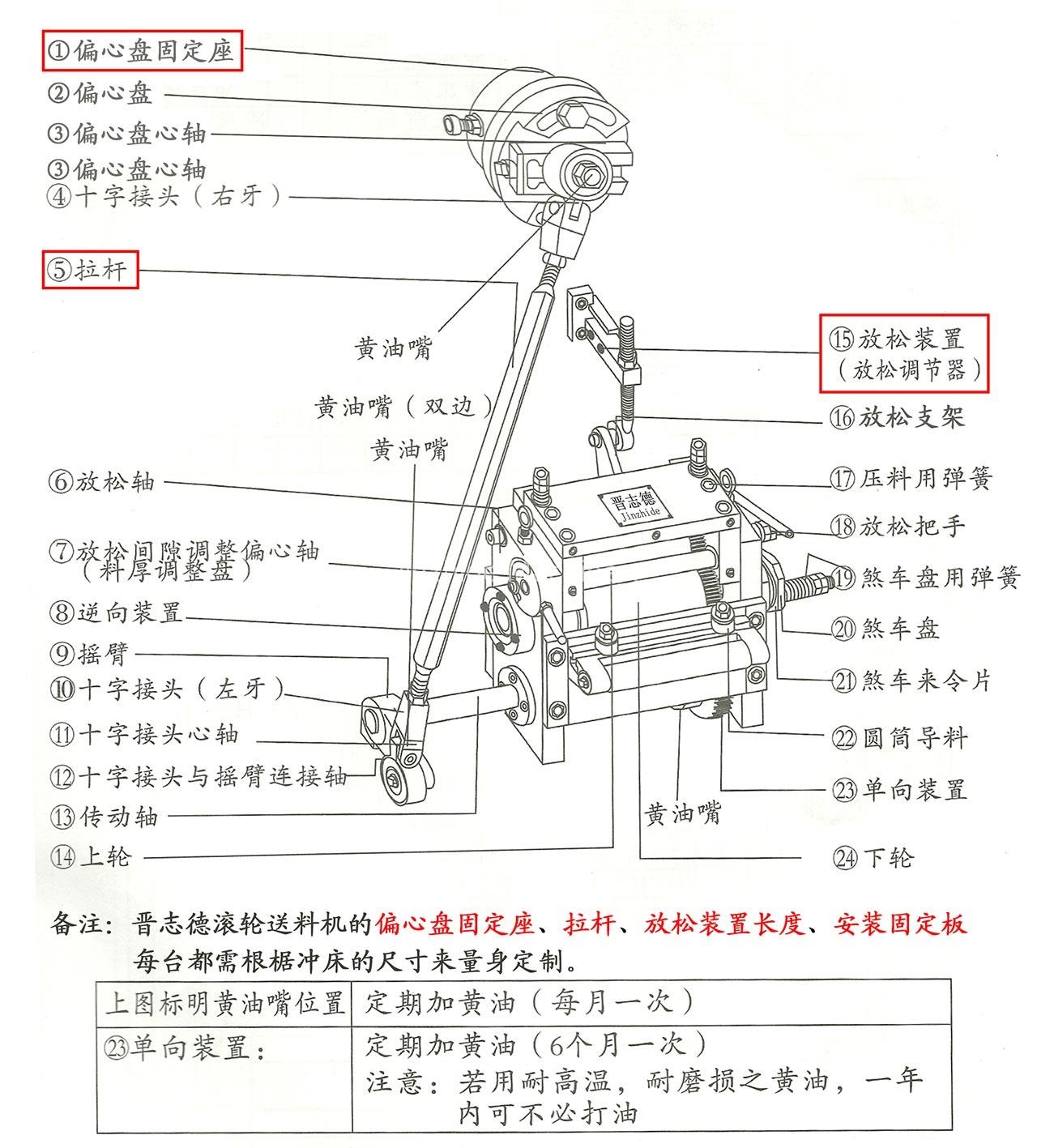 Roller feeder structure