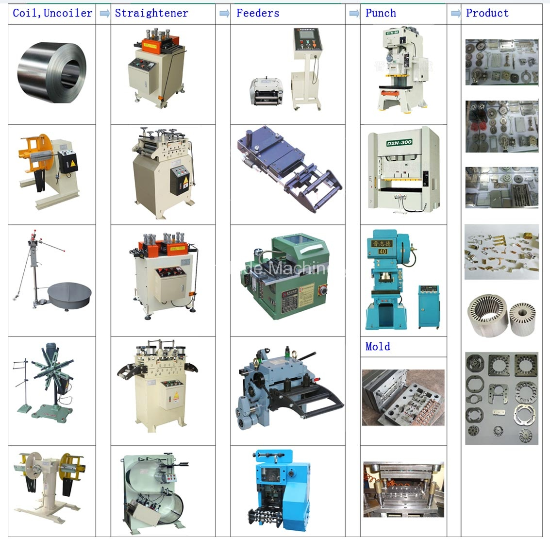 Stamping automation equipment