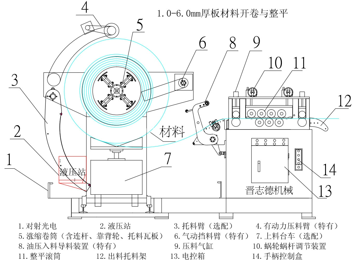 Thick-plate-Decoiler-leveling-machine-structure