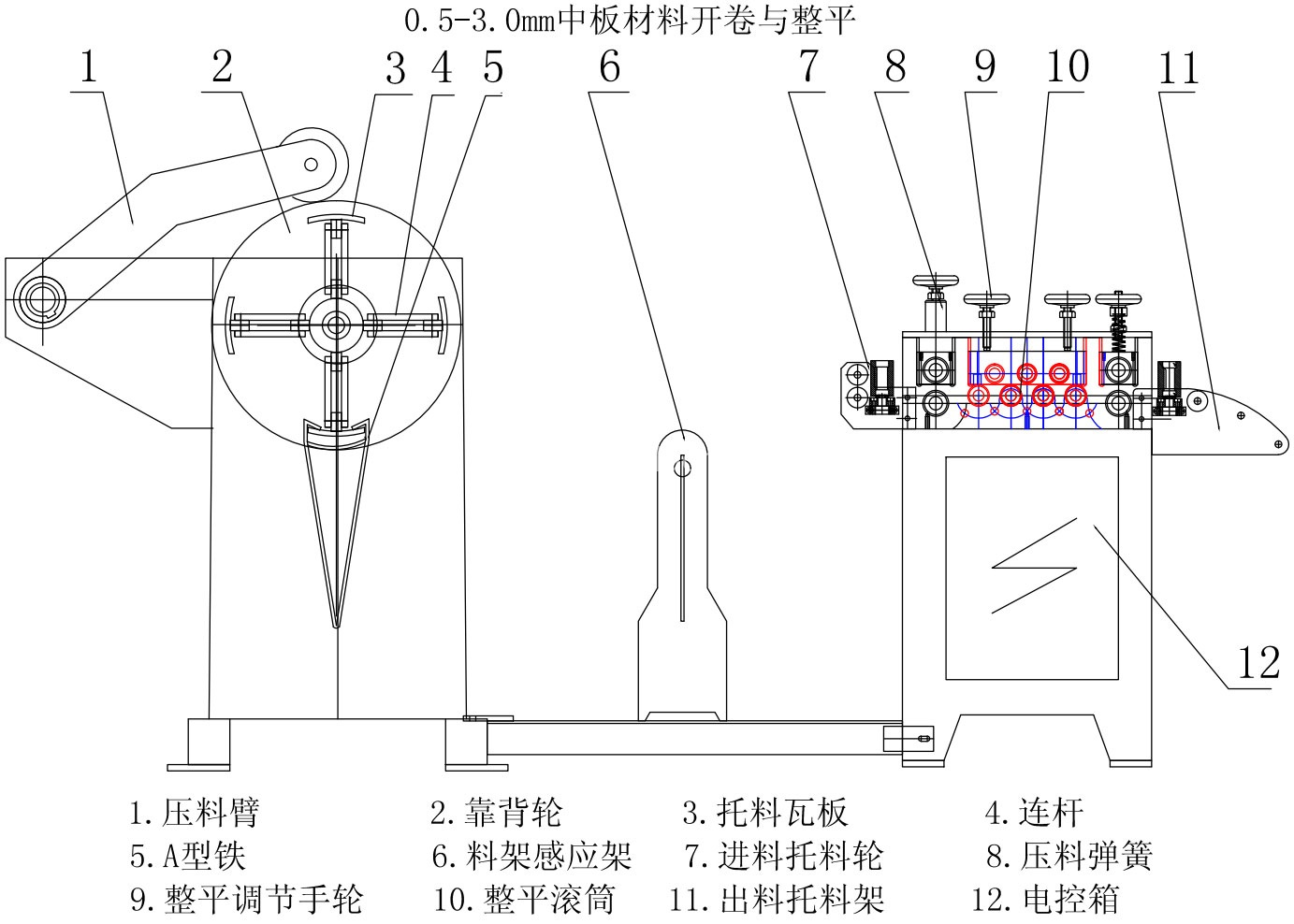 Uncoilers-And-straighteners-structure
